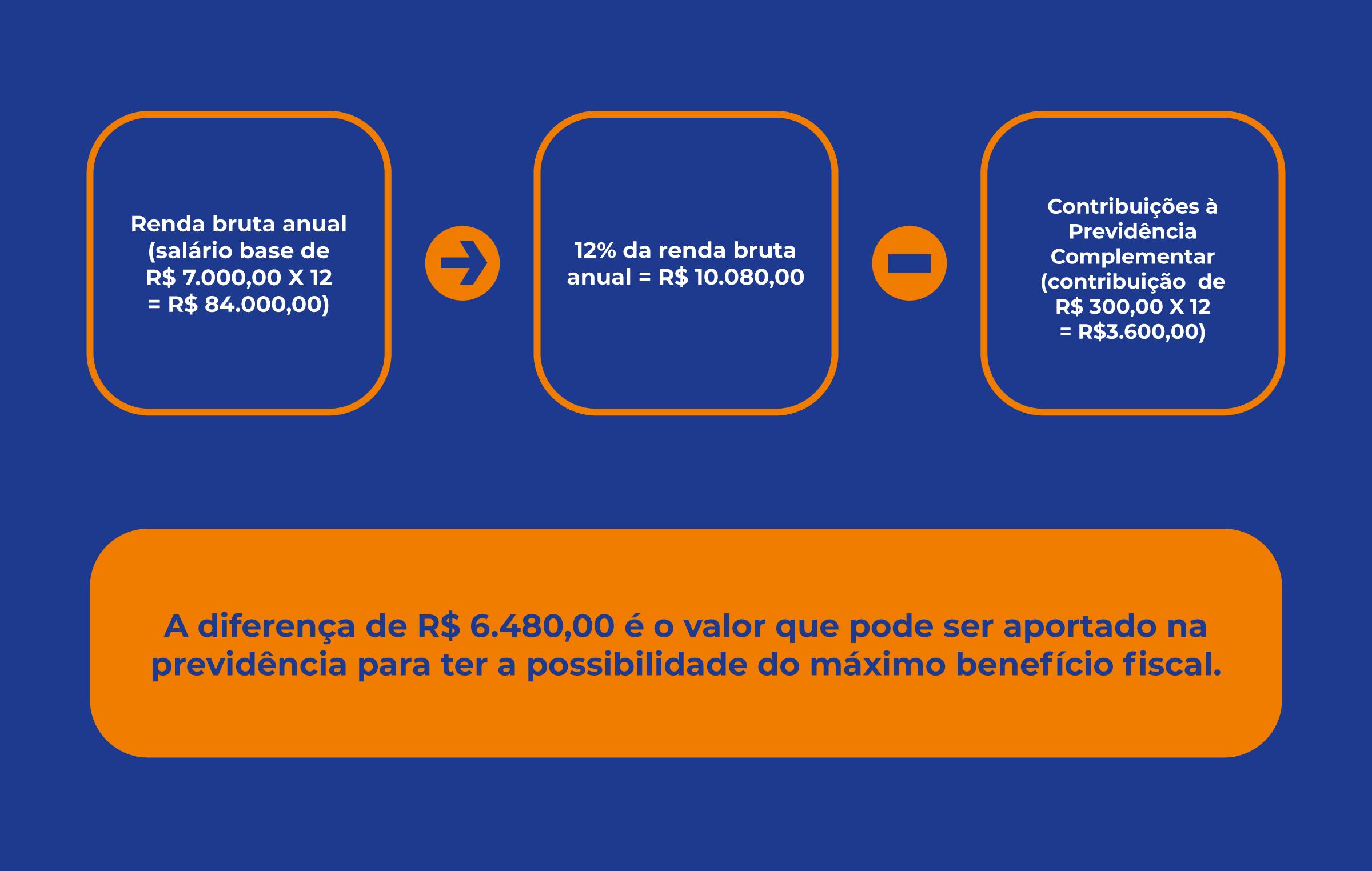 Infográfico mostrando como funciona o cálculo